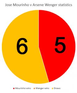 mourinho-v-wenger-stats